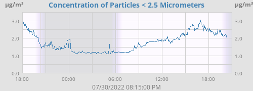 Concentration of Particles < 2.5 Micrometers